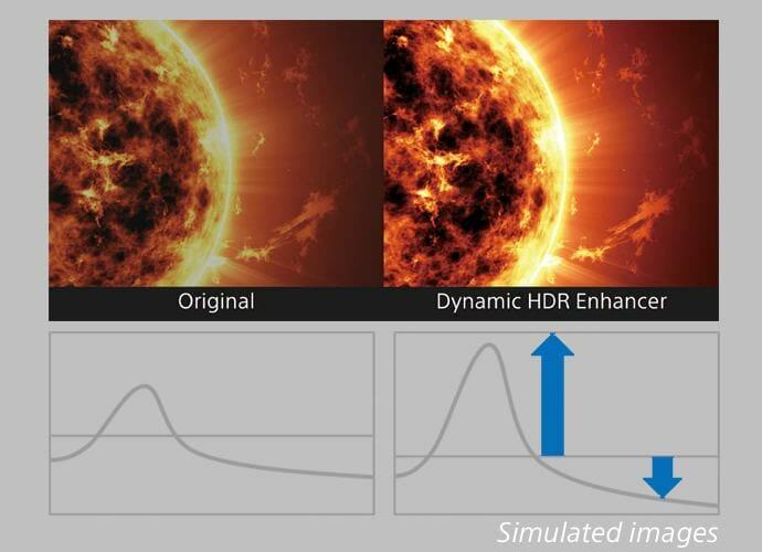 poprawa HDR w rzutnikach Sony
