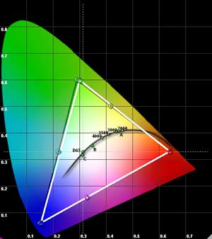Rysunek 1. Diagram chromatyczności CIE.
