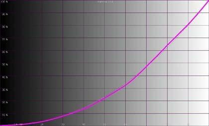 Rysunek 7. Rozkład krzywej Gamma przy wartości 2.12