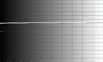 Rysunek 3. Wykres temperatury barwowej wzdłuż całej skali szarości (0-100IRE)